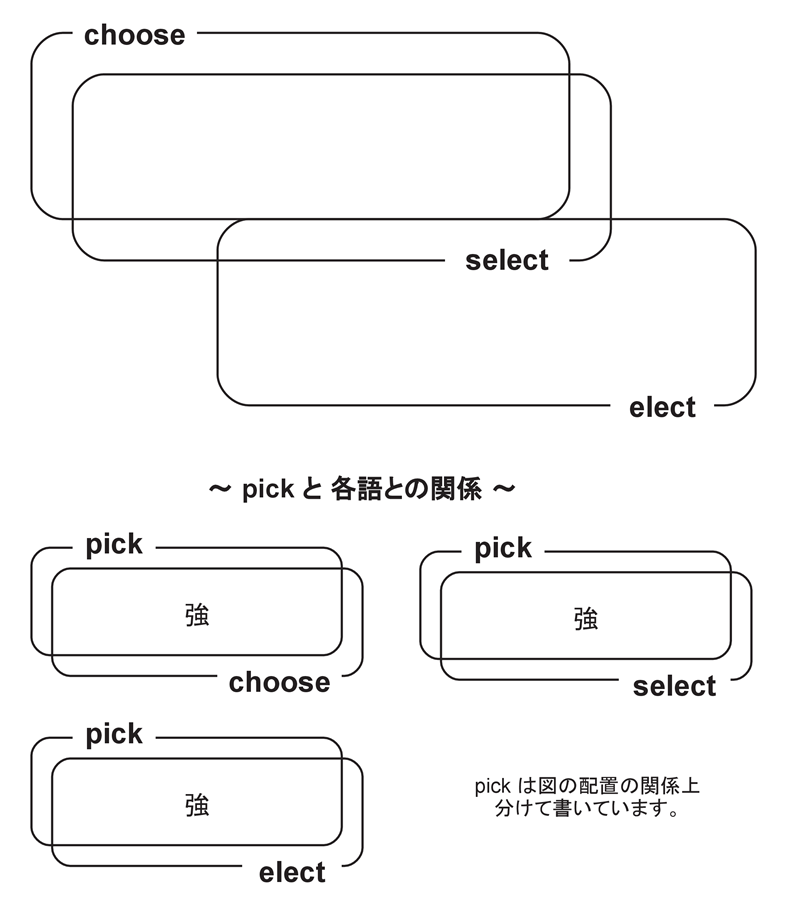 choose pick select elect の違い er synonym dictionary online